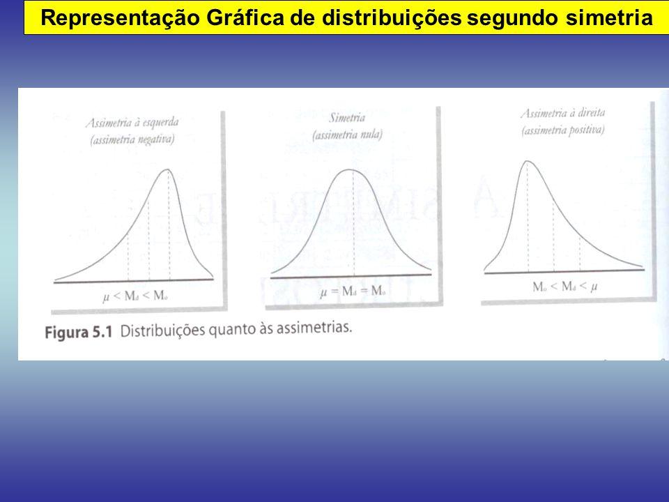 Representação Gráfica de distribuições segundo simetria
