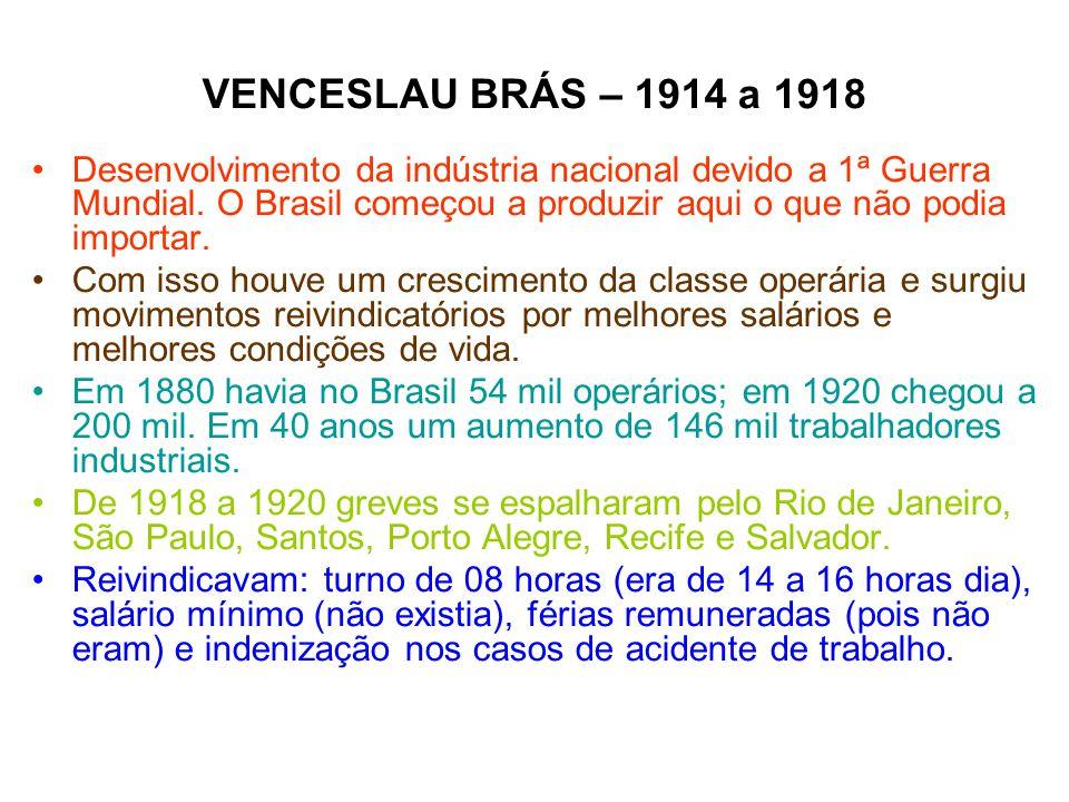 VENCESLAU BRÁS – 1914 a 1918 Desenvolvimento da indústria nacional devido a 1ª Guerra Mundial. O Brasil começou a produzir aqui o que não podia import