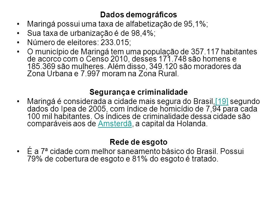 Dados demográficos Maringá possui uma taxa de alfabetização de 95,1%; Sua taxa de urbanização é de 98,4%; Número de eleitores: 233.015; O município de Maringá tem uma população de 357.117 habitantes de acorco com o Censo 2010, desses 171.748 são homens e 185.369 são mulheres.