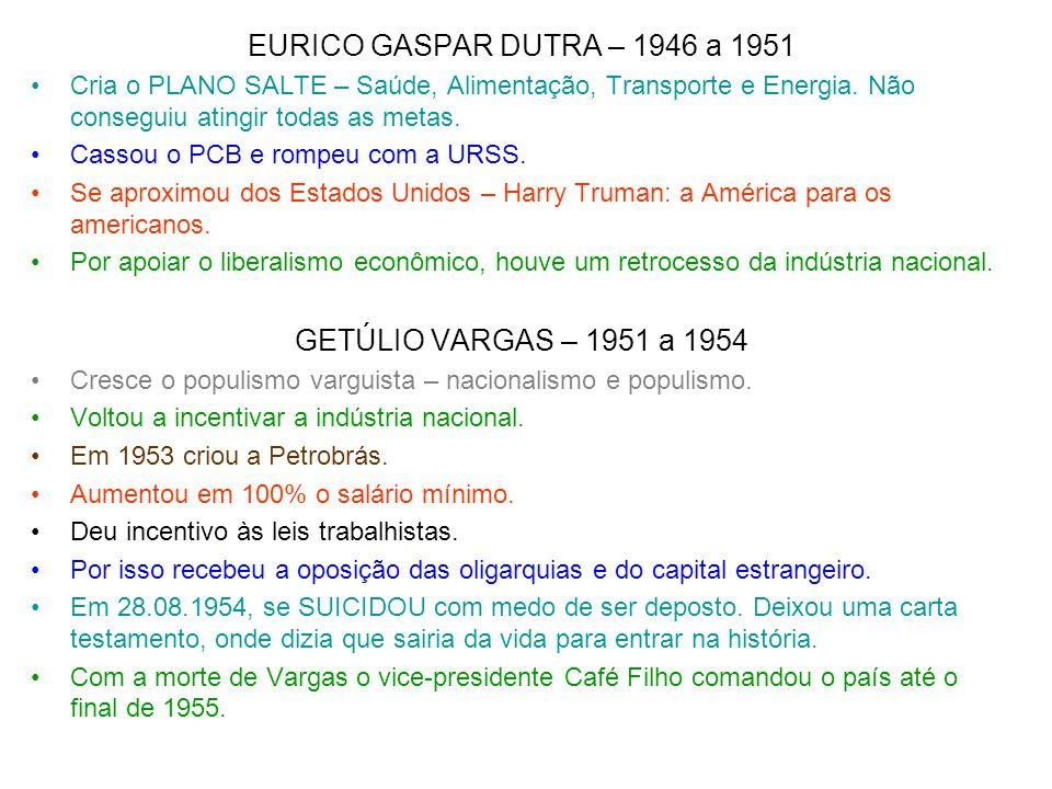 EURICO GASPAR DUTRA – 1946 a 1951 Cria o PLANO SALTE – Saúde, Alimentação, Transporte e Energia. Não conseguiu atingir todas as metas. Cassou o PCB e