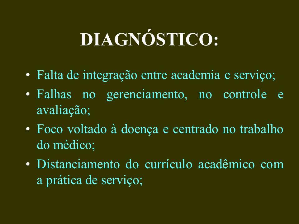 DIAGNÓSTICO: Falta de integração entre academia e serviço; Falhas no gerenciamento, no controle e avaliação; Foco voltado à doença e centrado no trabalho do médico; Distanciamento do currículo acadêmico com a prática de serviço;