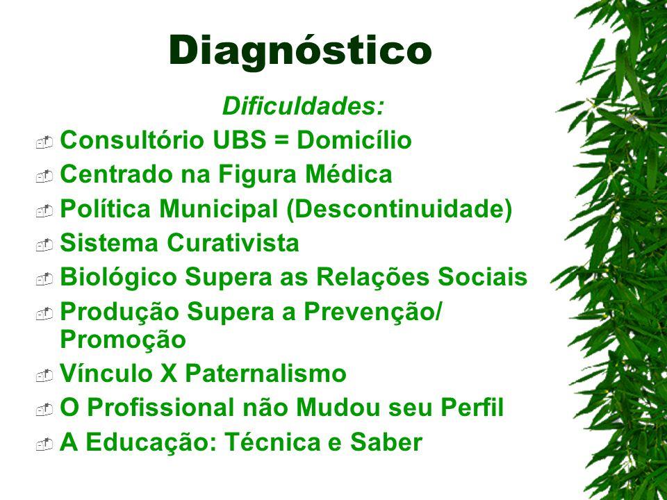 Diagnóstico Dificuldades: Consultório UBS = Domicílio Centrado na Figura Médica Política Municipal (Descontinuidade) Sistema Curativista Biológico Sup