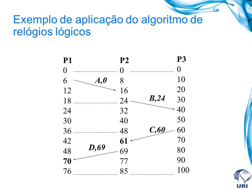 Exemplo de aplicação do algoritmo de relógios lógicos P1 0 6 12 18 24 30 36 42 48 70 76 P2 0 8 16 24 32 40 48 61 69 77 85 P3 0 10 20 30 40 50 60 70 80
