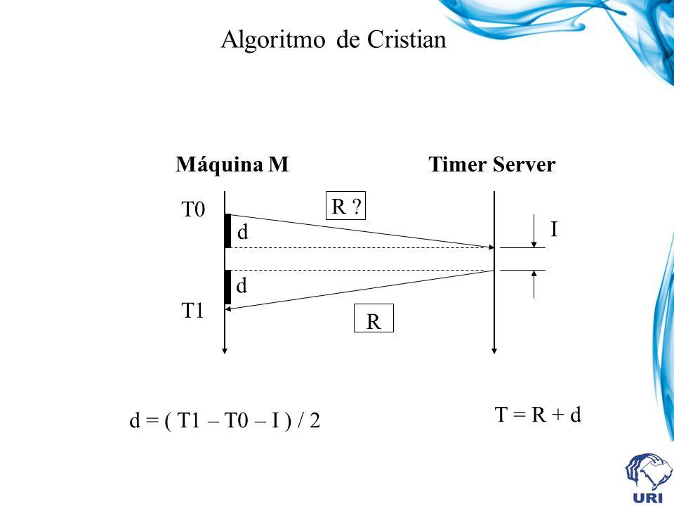 Algoritmo de Cristian T0 R I T1 R ? d d Máquina MTimer Server d = ( T1 – T0 – I ) / 2 T = R + d