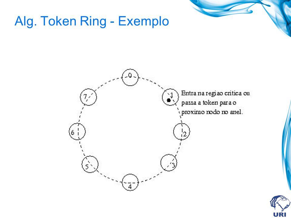 Alg. Token Ring - Exemplo