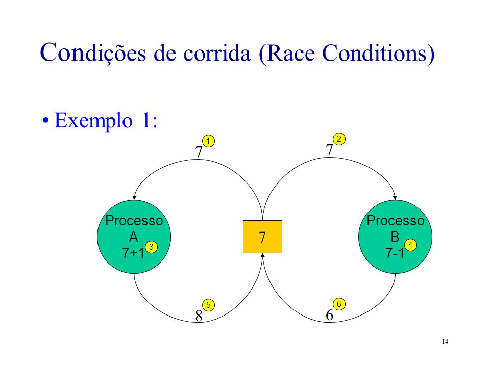 14 Exemplo 1: –Resultado Final: Contador = 6 (ERRO!) 7 Processo A 7+1 Processo B 7-1 1 7 2 7 5 8 3 4 6 6 Con dições de corrida (Race Conditions)