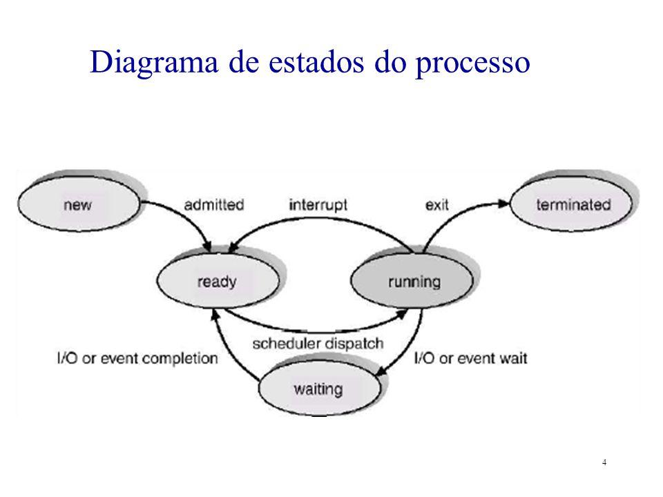4 Diagrama de estados do processo