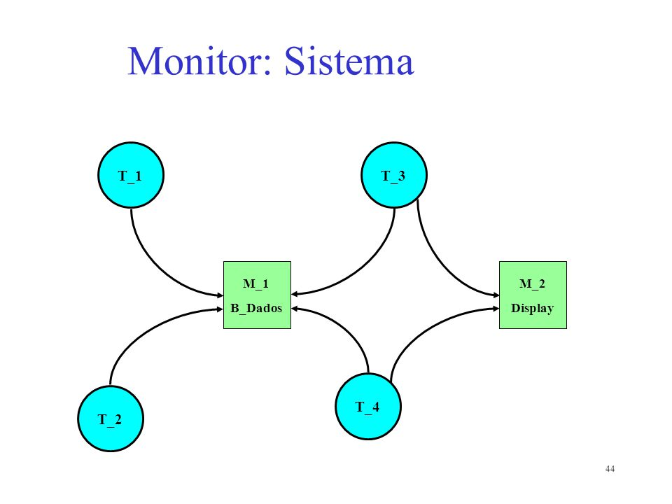 44 T_1 M_1 B_Dados M_2 Display T_2 T_4 T_3 Monitor: Sistema