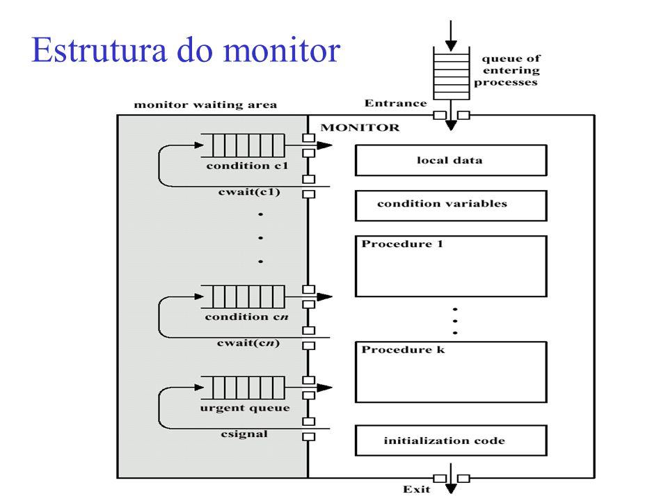 45 Estrutura do monitor