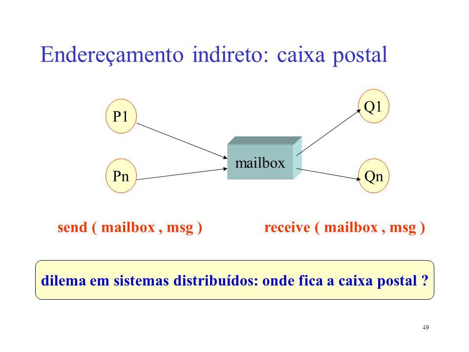 49 Endereçamento indireto: caixa postal P1 Pn Q1 Qn mailbox send ( mailbox, msg )receive ( mailbox, msg ) dilema em sistemas distribuídos: onde fica a