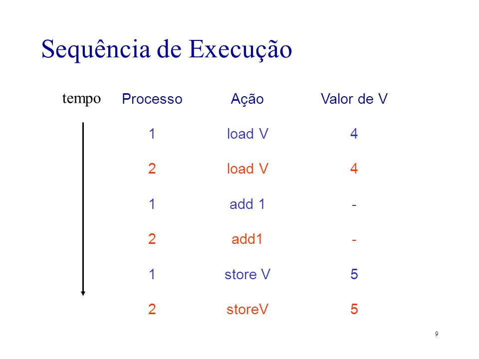 10 Outro Exemplo procedure echo; var out, in: character; begin input(in, keyboard); out := in; output(out, display) end.