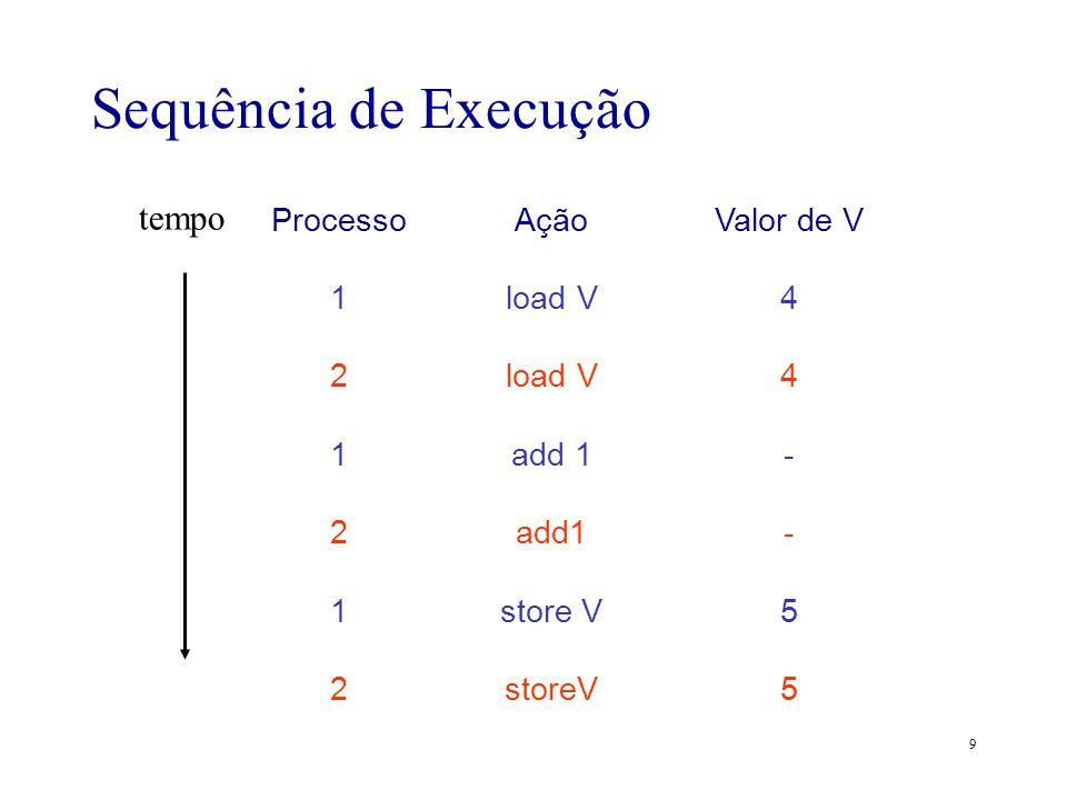 9 Sequência de Execução Processo 1 2 1 2 1 2 Ação load V add 1 store V Valor de V 4 - 5 tempo