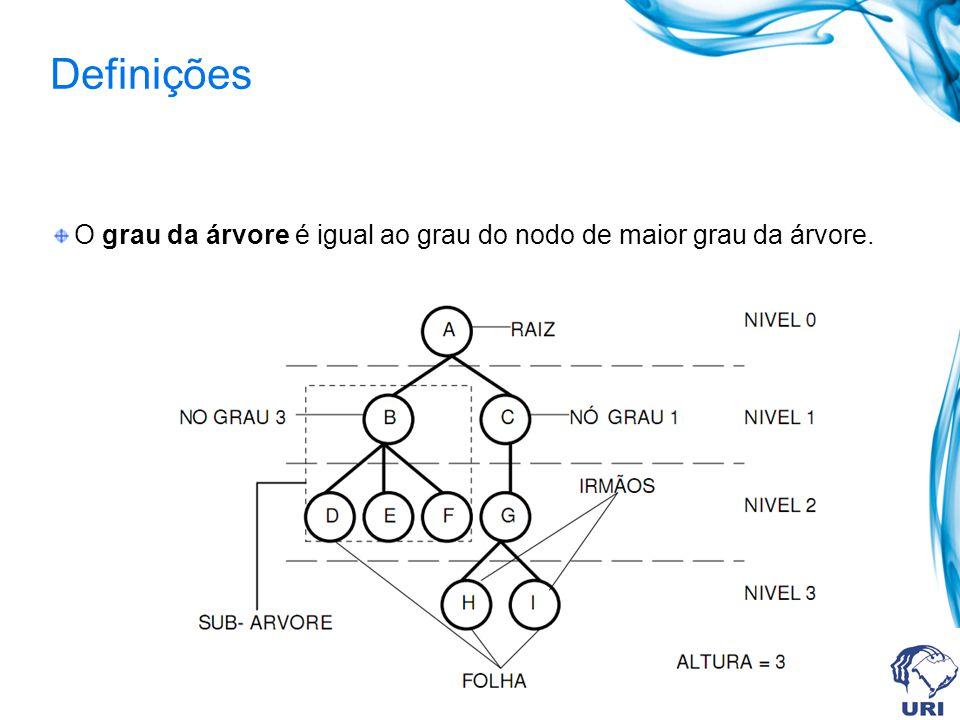 Definições O grau da árvore é igual ao grau do nodo de maior grau da árvore.
