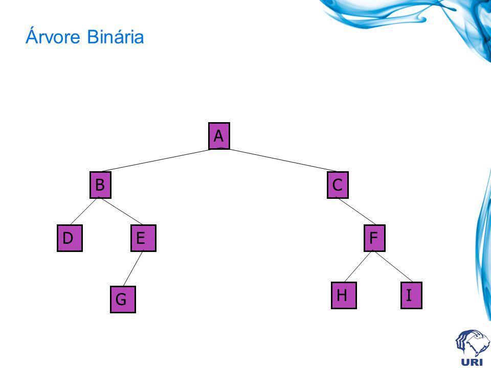 Árvore Binária A B G FED C HI