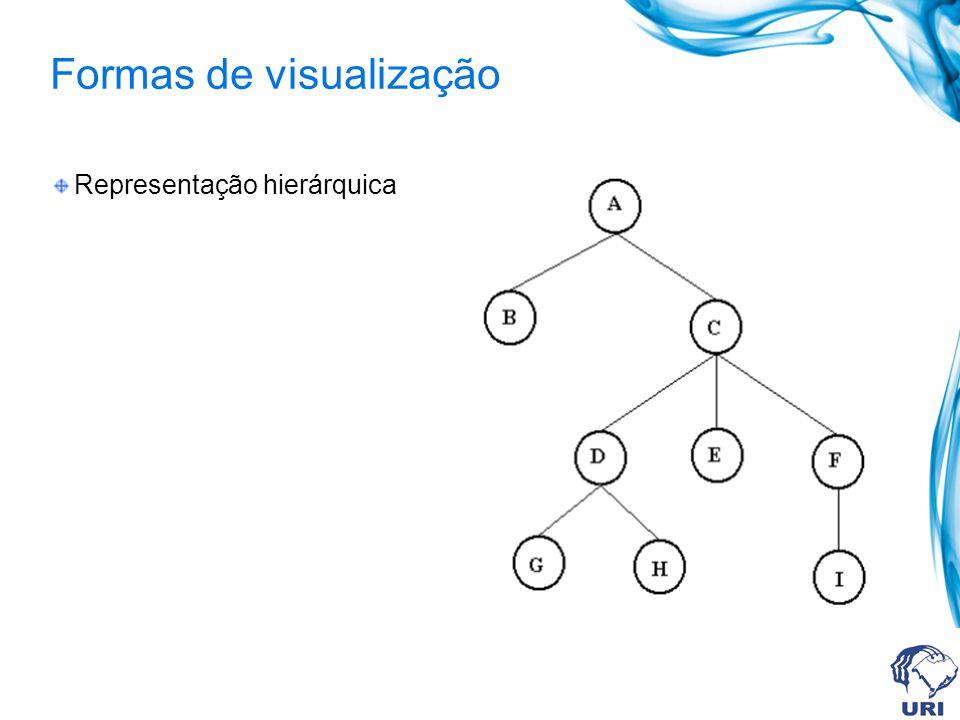 Formas de visualização Representação hierárquica