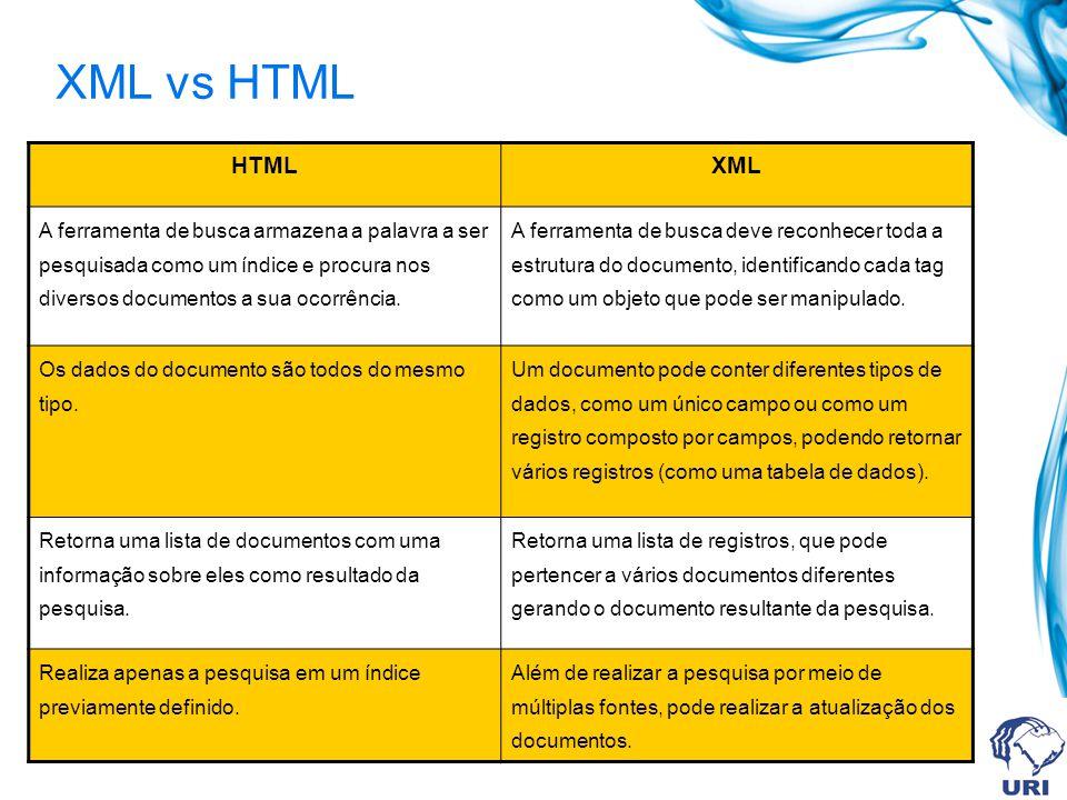 XML vs HTML HTMLXML A ferramenta de busca armazena a palavra a ser pesquisada como um índice e procura nos diversos documentos a sua ocorrência. A fer