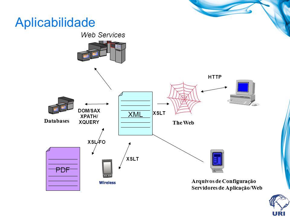 Aplicabilidade Databases Arquivos de Configuração Servidores de Aplicação/Web The Web Web Services PDF DOM/SAX XPATH/ XQUERY XSLT XSL-FO XSLT HTTP XML