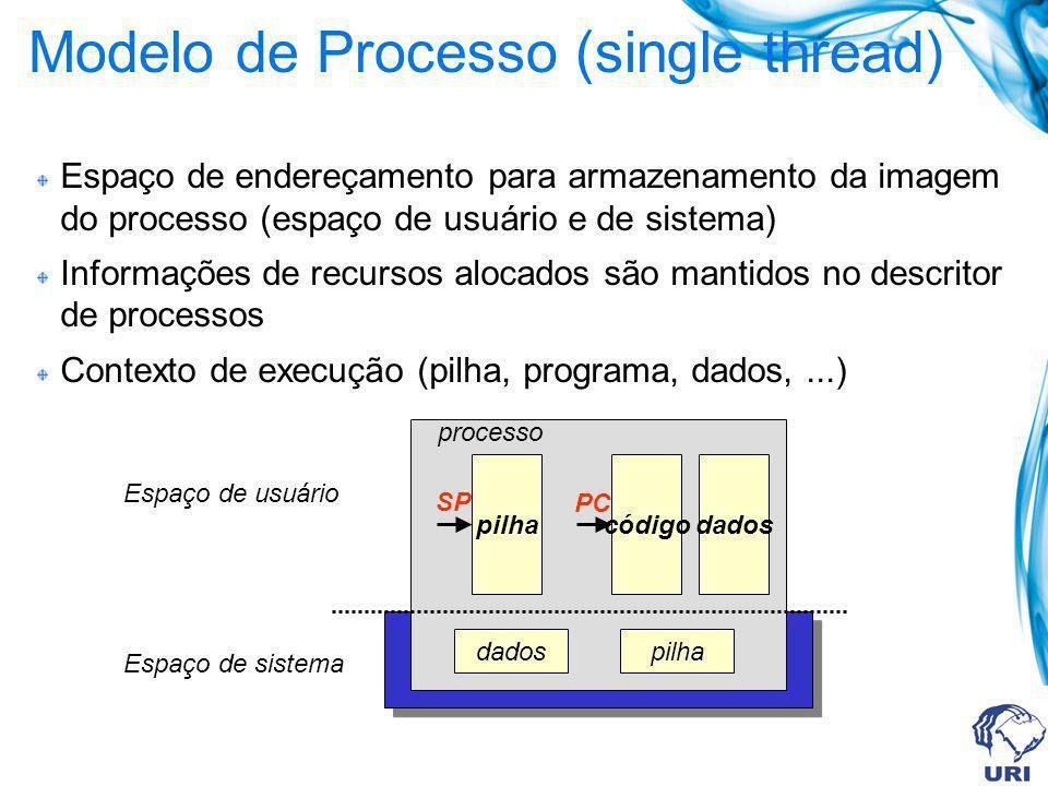 Modelo de Processo (single thread) Espaço de endereçamento para armazenamento da imagem do processo (espaço de usuário e de sistema) Informações de re