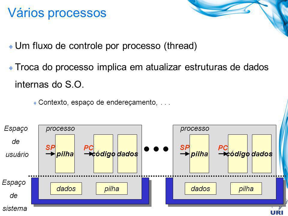 Vários processos Um fluxo de controle por processo (thread) Troca do processo implica em atualizar estruturas de dados internas do S.O. Contexto, espa