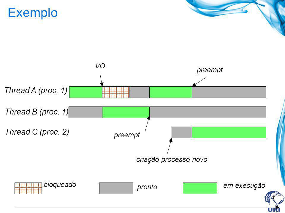 Exemplo t Thread A (proc. 1) Thread B (proc. 1) Thread C (proc. 2) bloqueado pronto em execução I/O preempt criação processo novo