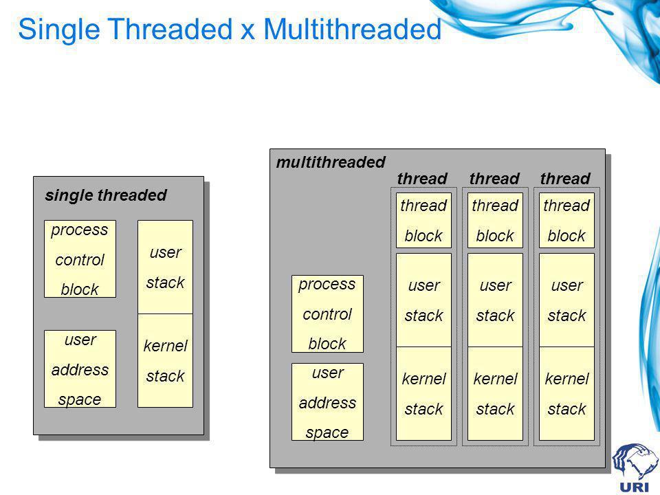 Single Threaded x Multithreaded single threaded process control block user address space user stack kernel stack multithreaded user address space proc