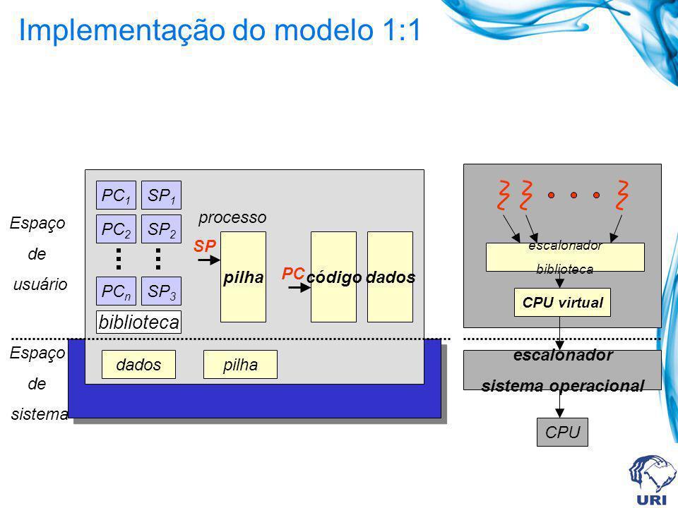 Implementação do modelo 1:1 dadospilha processo pilhacódigo SP dados Espaço de sistema Espaço de usuário PC PC 1 PC 2 PC n SP 1 SP 2 SP 3 biblioteca e