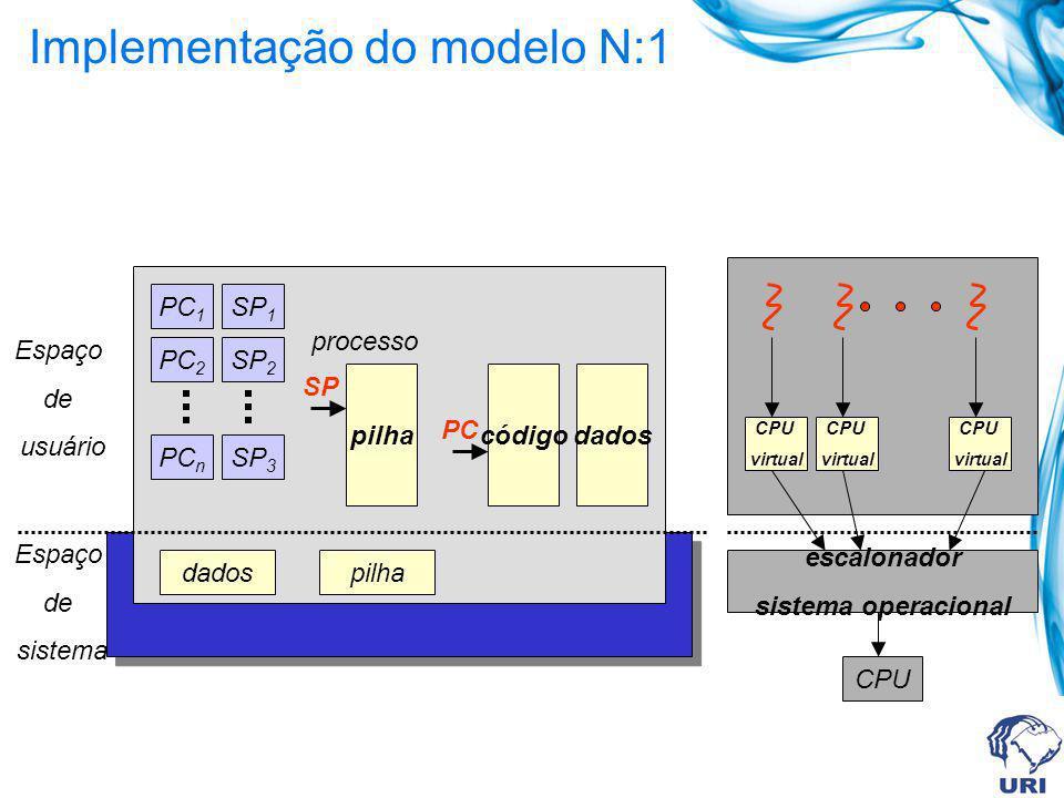 Implementação do modelo N:1 dadospilha processo pilhacódigo SP dados Espaço de sistema Espaço de usuário PC PC 1 PC 2 PC n SP 1 SP 2 SP 3 escalonador