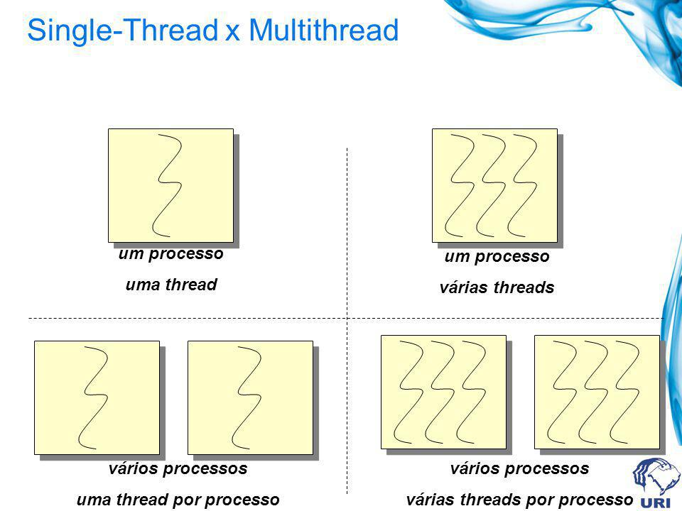 Single-Thread x Multithread um processo uma thread um processo várias threads vários processos uma thread por processo vários processos várias threads