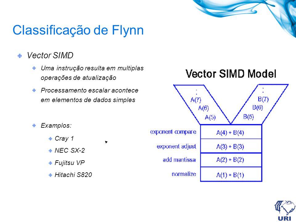 Classificação de Flynn Paralell SIMD Arrays de processadores.