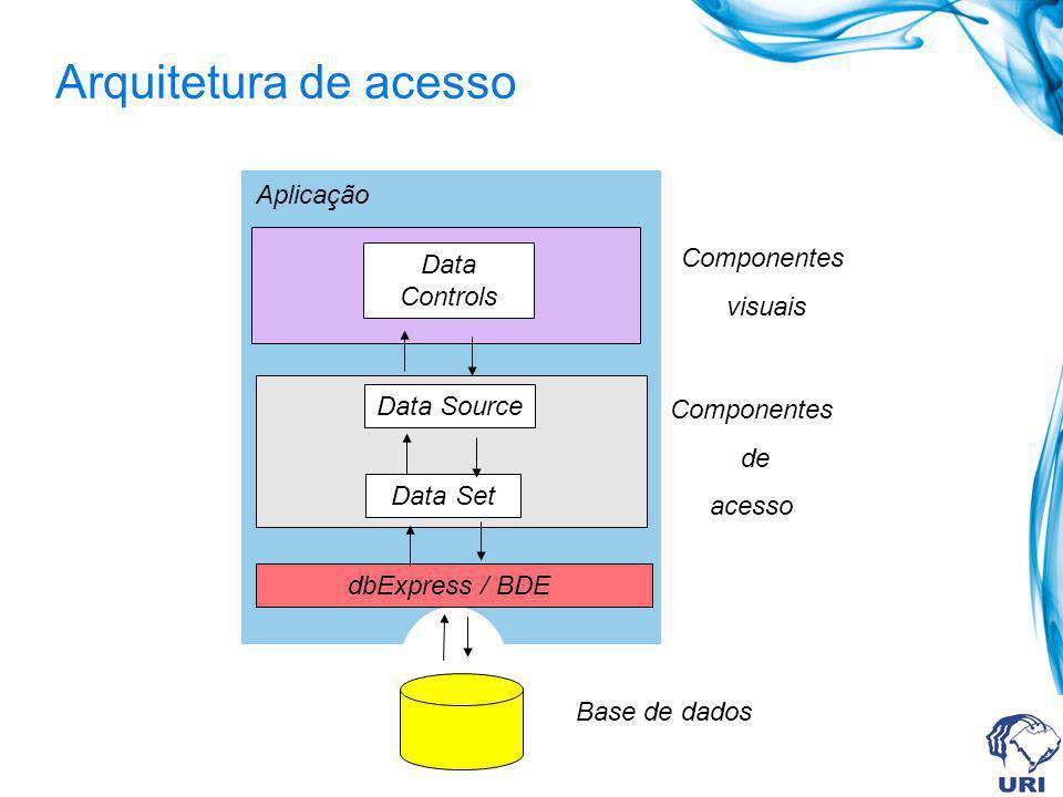 Arquitetura de acesso dbExpress / BDE Base de dados Data Source Data Set Componentes de acesso Data Controls Componentes visuais Aplicação