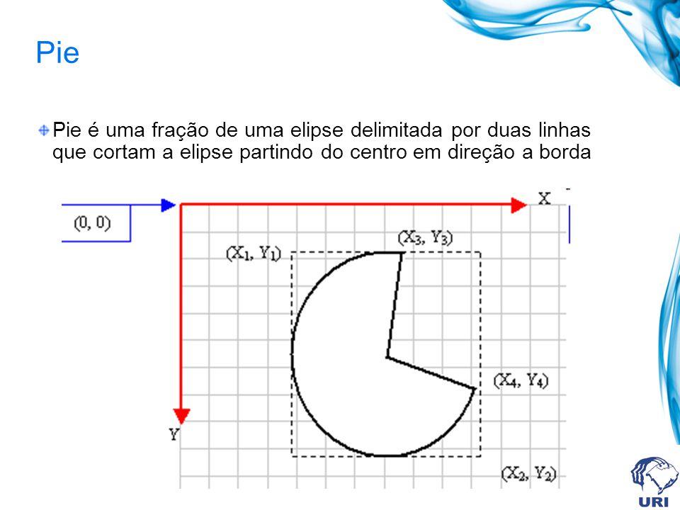 Pie Pie é uma fração de uma elipse delimitada por duas linhas que cortam a elipse partindo do centro em direção a borda