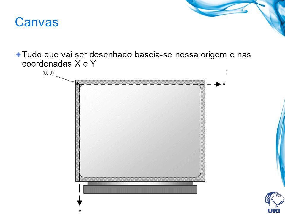 Canvas Tudo que vai ser desenhado baseia-se nessa origem e nas coordenadas X e Y