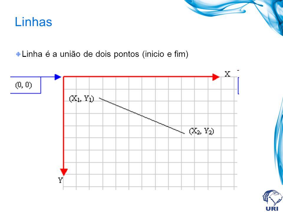 Linhas Linha é a união de dois pontos (inicio e fim)