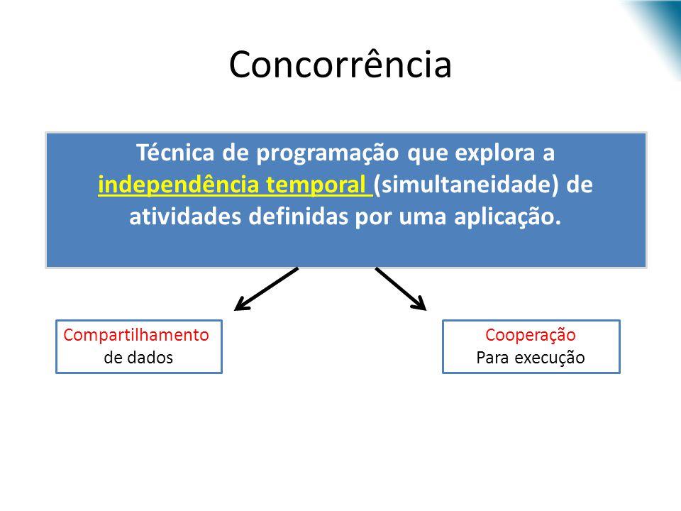 Concorrência Técnica de programação que explora a independência temporal (simultaneidade) de atividades definidas por uma aplicação. Compartilhamento