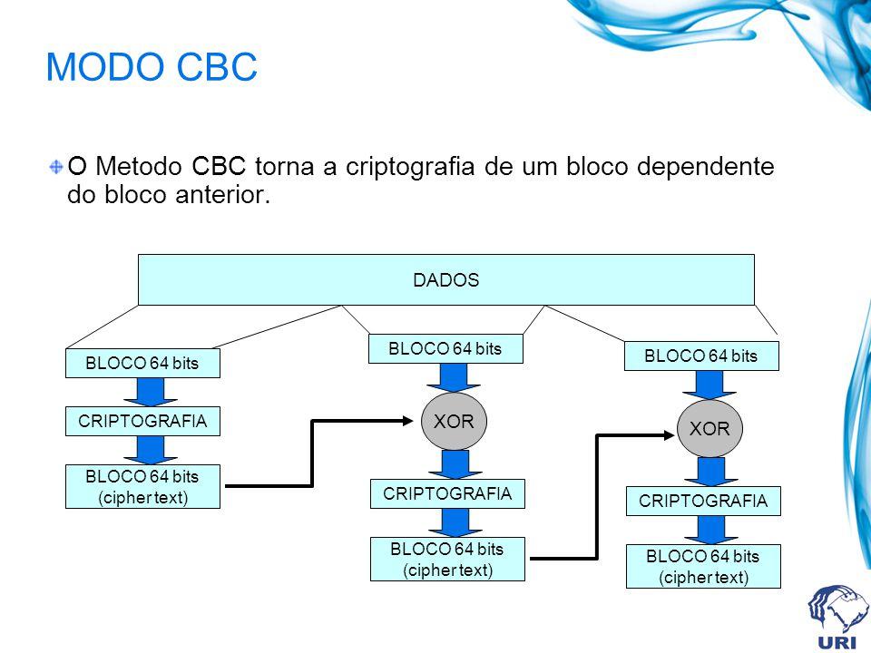 MODO ECB DADOS BLOCO 64 bits CRIPTOGRAFIA BLOCO 64 bits (cipher text) BLOCO 64 bits CRIPTOGRAFIA BLOCO 64 bits (cipher text) BLOCO 64 bits CRIPTOGRAFIA BLOCO 64 bits (cipher text) O Modo ECB divide a mensagem em blocos de 64 bits, e criptografa cada bloco de maneira independente.