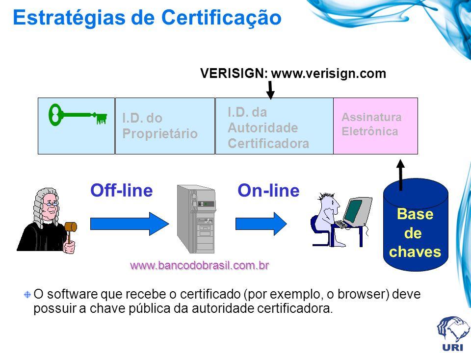 Autoridade Certificadora C.A. (Certification Authority) I.D. do Proprietário Assinatura Digital Autoridade Certificadora (Verisign, Certisign, Etc.) C