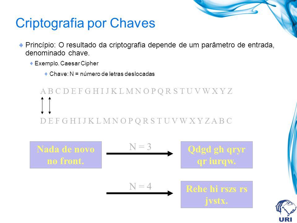 Chave Pública (Criptografia Assimétrica) Texto Simples (plaintext) Texto Codificado (ciphertext) Texto Simples (plaintext) Chave Pública Chave Privada Algoritmo de Criptografia Algoritmo de Decriptografia