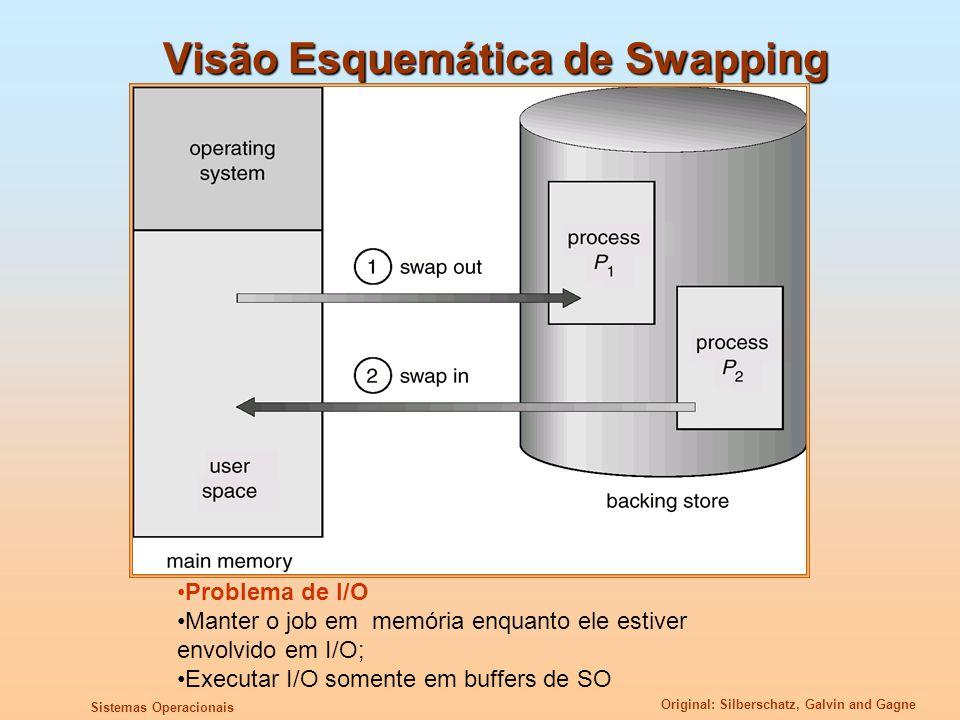 Original: Silberschatz, Galvin and Gagne Sistemas Operacionais Visão Esquemática de Swapping Problema de I/O Manter o job em memória enquanto ele esti