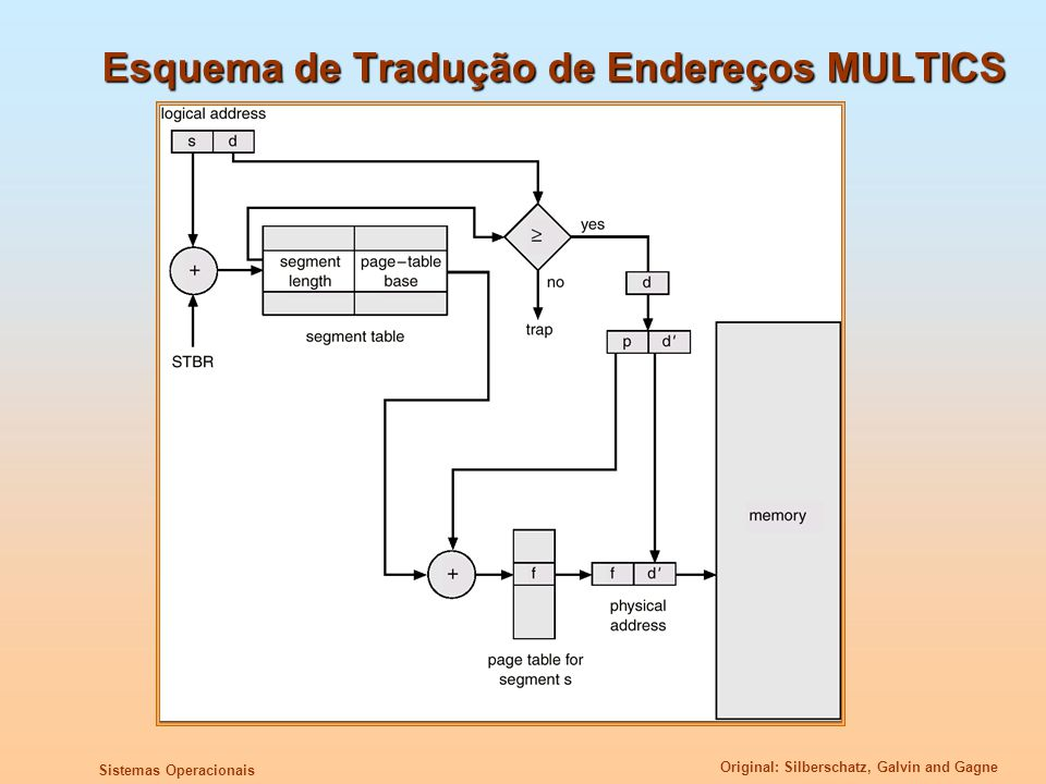 Original: Silberschatz, Galvin and Gagne Sistemas Operacionais Esquema de Tradução de Endereços MULTICS