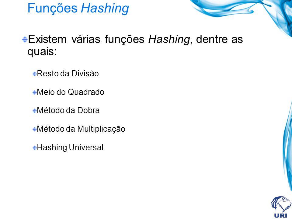 Existem várias funções Hashing, dentre as quais: Resto da Divisão Meio do Quadrado Método da Dobra Método da Multiplicação Hashing Universal