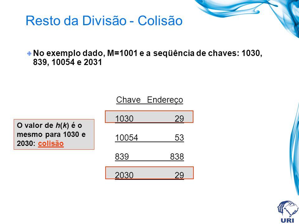 O valor de h(k) é o mesmo para 1030 e 2030: colisão Resto da Divisão - Colisão No exemplo dado, M=1001 e a seqüência de chaves: 1030, 839, 10054 e 2031 Chave Endereço 1030 29 10054 53 839 838 2030 29