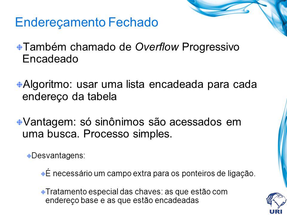 Endereçamento Fechado Também chamado de Overflow Progressivo Encadeado Algoritmo: usar uma lista encadeada para cada endereço da tabela Vantagem: só sinônimos são acessados em uma busca.