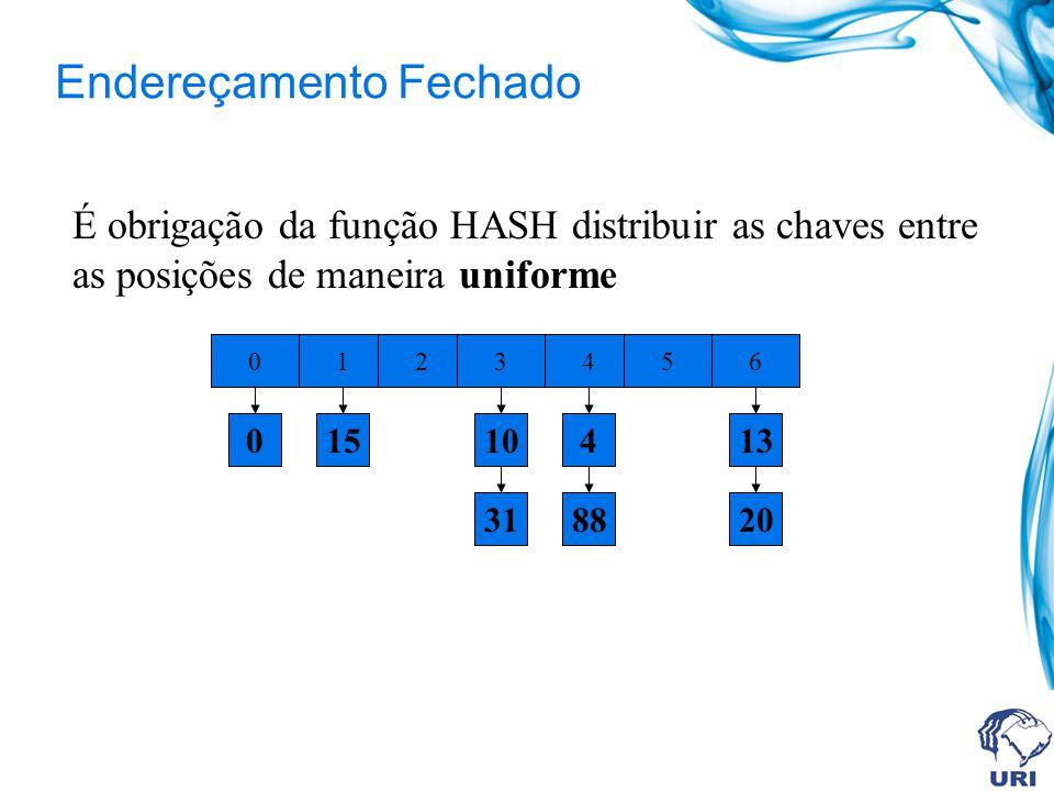 Endereçamento Fechado É obrigação da função HASH distribuir as chaves entre as posições de maneira uniforme 0 0123456 1510 31 4 88 13 20