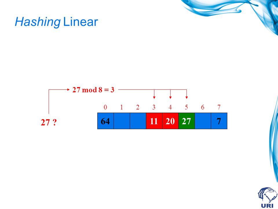 Hashing Linear 6411207 01234567 27 ? 27 mod 8 = 3 112027