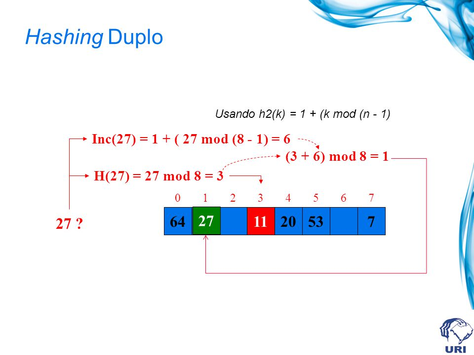 Hashing Duplo 641120537 01234567 27 ? H(27) = 27 mod 8 = 3 11 Inc(27) = 1 + ( 27 mod (8 - 1) = 6 (3 + 6) mod 8 = 1 Usando h2(k) = 1 + (k mod (n - 1) 2