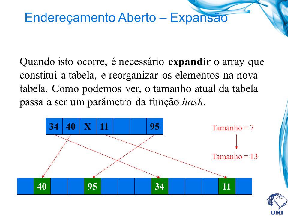 Tamanho = 13 Endereçamento Aberto – Expansão Quando isto ocorre, é necessário expandir o array que constitui a tabela, e reorganizar os elementos na nova tabela.
