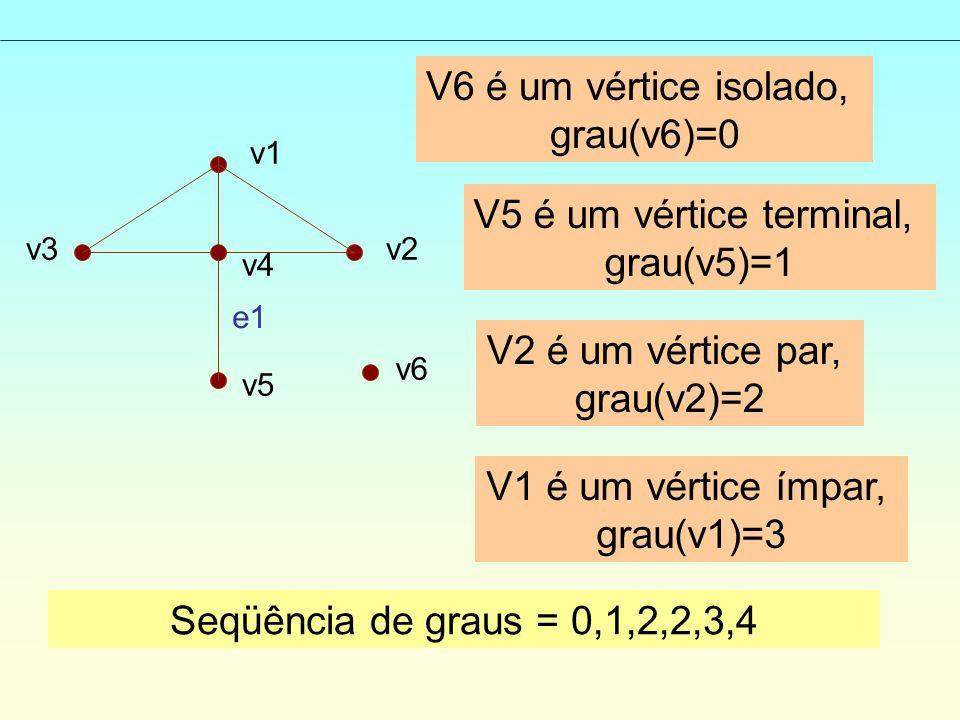 v1 v2v3 v4 v5 v6 e1 V6 é um vértice isolado, grau(v6)=0 V5 é um vértice terminal, grau(v5)=1 V2 é um vértice par, grau(v2)=2 V1 é um vértice ímpar, grau(v1)=3 Seqüência de graus = 0,1,2,2,3,4