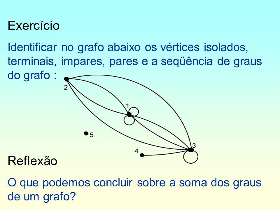 Exercício Identificar no grafo abaixo os vértices isolados, terminais, impares, pares e a seqüência de graus do grafo : Reflexão O que podemos concluir sobre a soma dos graus de um grafo?