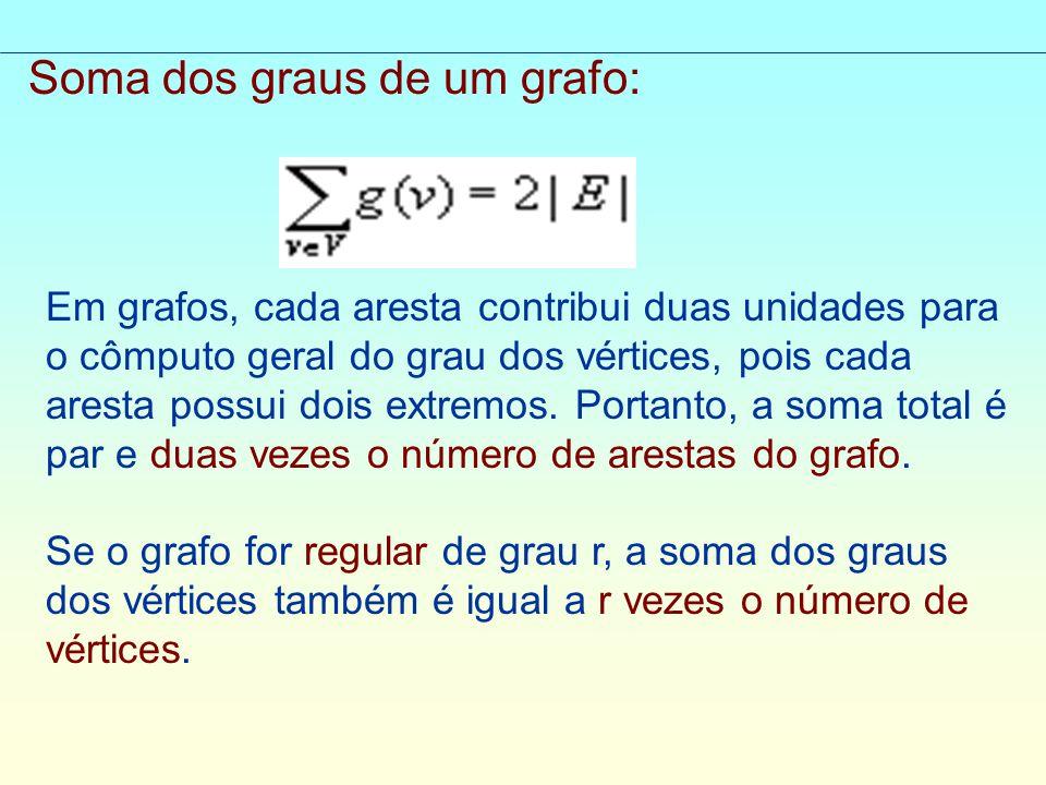 Soma dos graus de um grafo: Em grafos, cada aresta contribui duas unidades para o cômputo geral do grau dos vértices, pois cada aresta possui dois extremos.