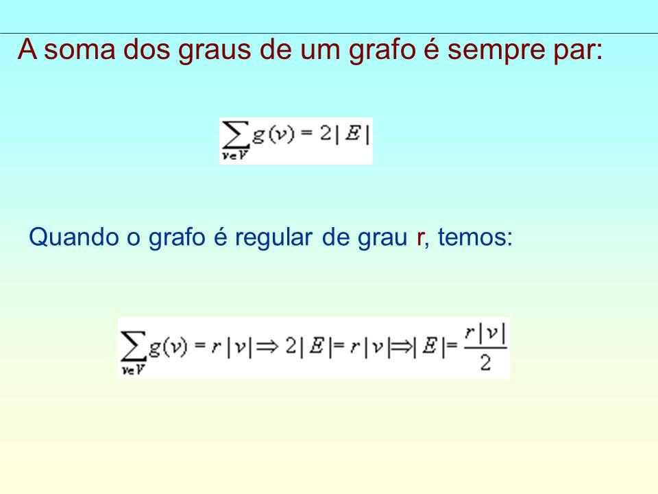 A soma dos graus de um grafo é sempre par: Quando o grafo é regular de grau r, temos: